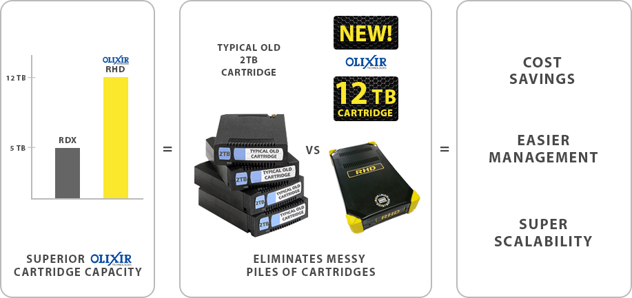 Olixir Removable Drives Versus RDX Drives