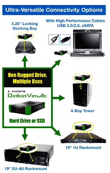 Infographic for the many uses of Olixir encrypted rugged external hard drives included loading a docking bay, connectioning with USB 3.0/2.0, eSATA,  inserting into a tower or inserting into a Rackmount